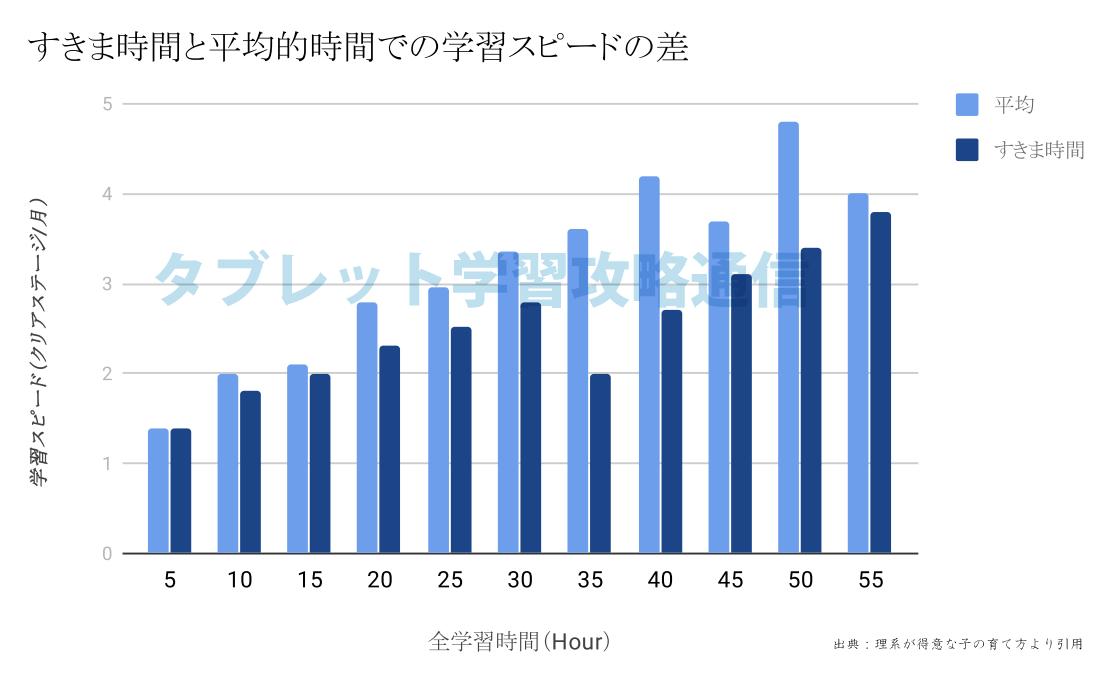 平均時間とスキマ時間で勉強した差のグラフ