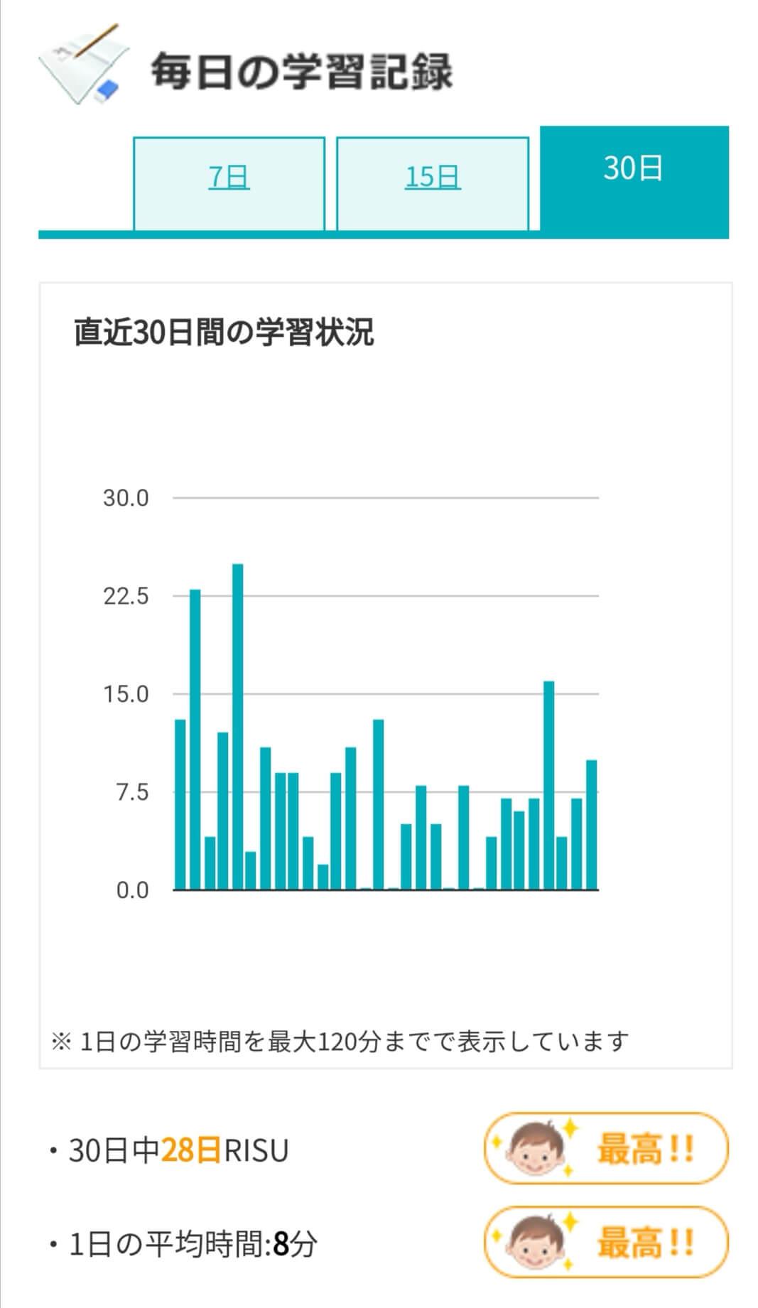 RISU算数毎日の記録2020年4月