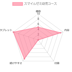 スマイルゼミ幼児コースレーダーグラフ