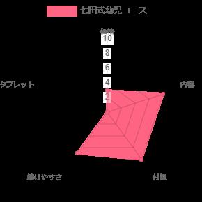 幼児通信販売ランキング七田式幼児コース