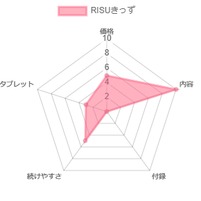 risuきっずレーダーグラフ